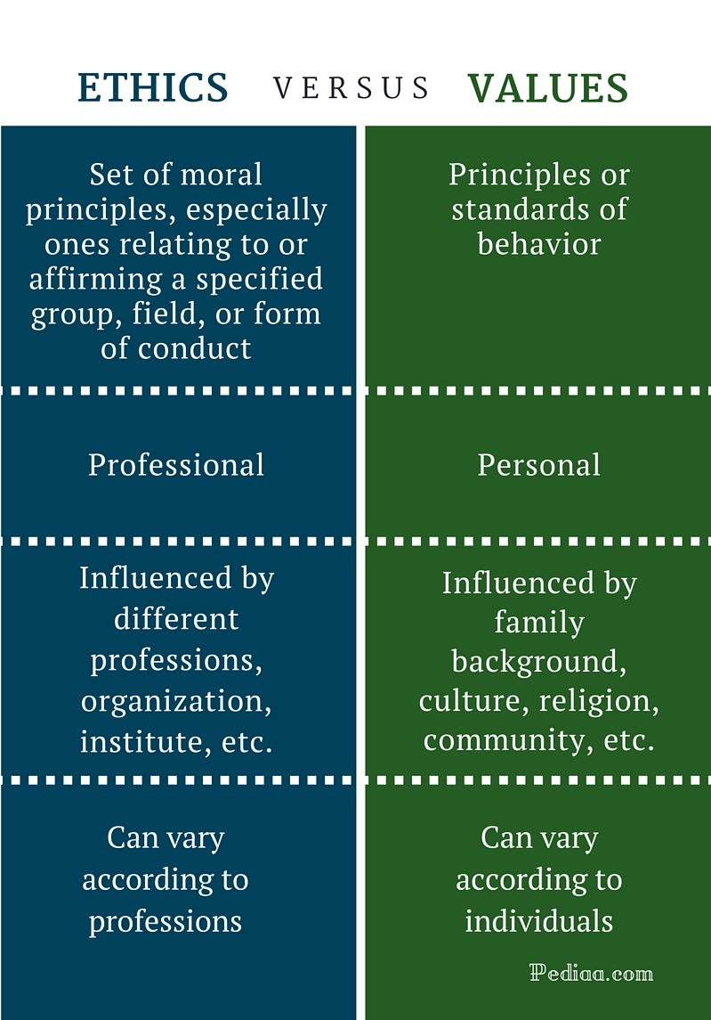 difference between ethics and values | definitions and differences