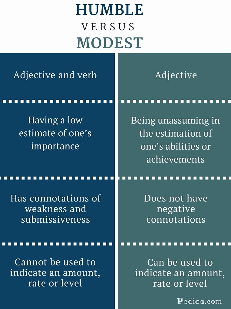 Difference Between Humble and Modest - infographic