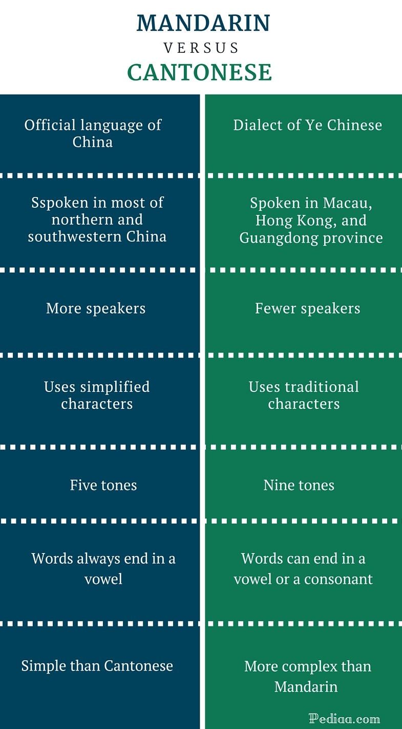 Difference Between Mandarin and Cantonese -infographic