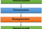 Difference Between Pasteurization and Sterilization