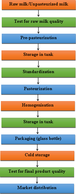 difference between sterilisation and disinfection