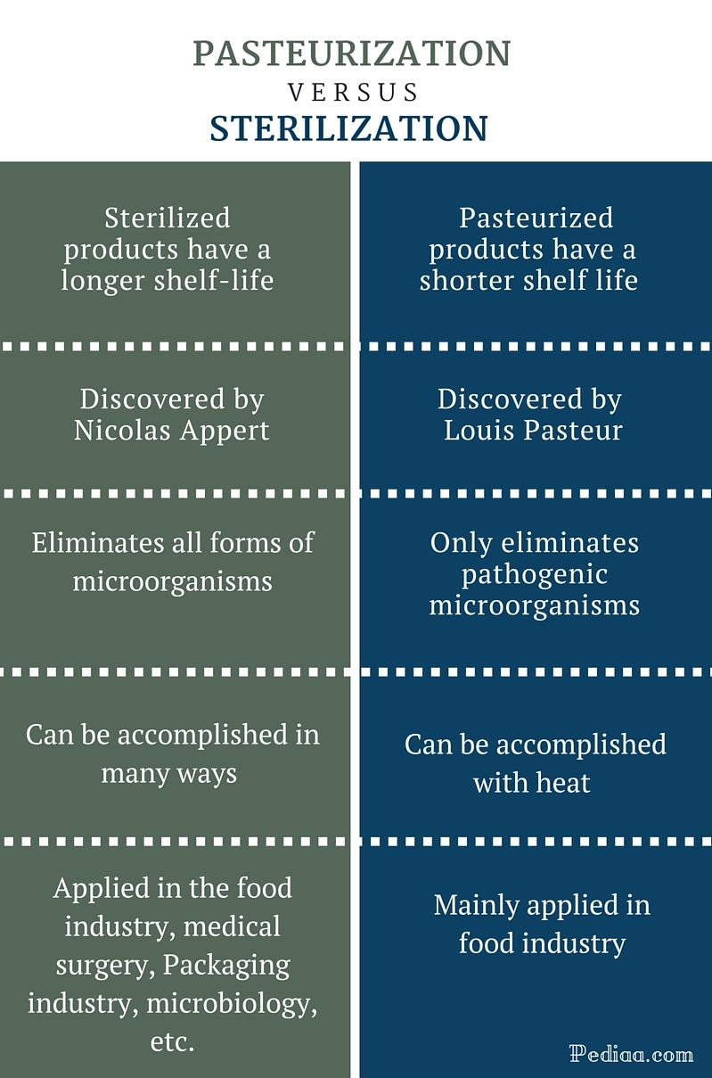 Difference Between Pasteurization and Sterilization - infographic