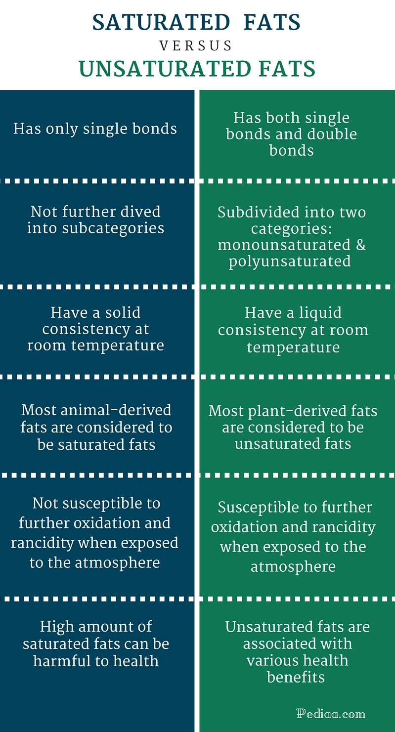Difference Between Saturated and Unsaturated Fats -infographic