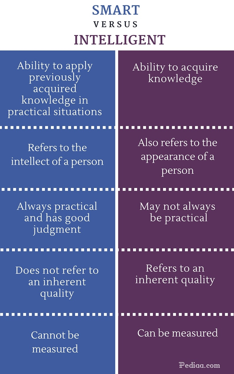 Difference Between Smart and Intelligent - infographic