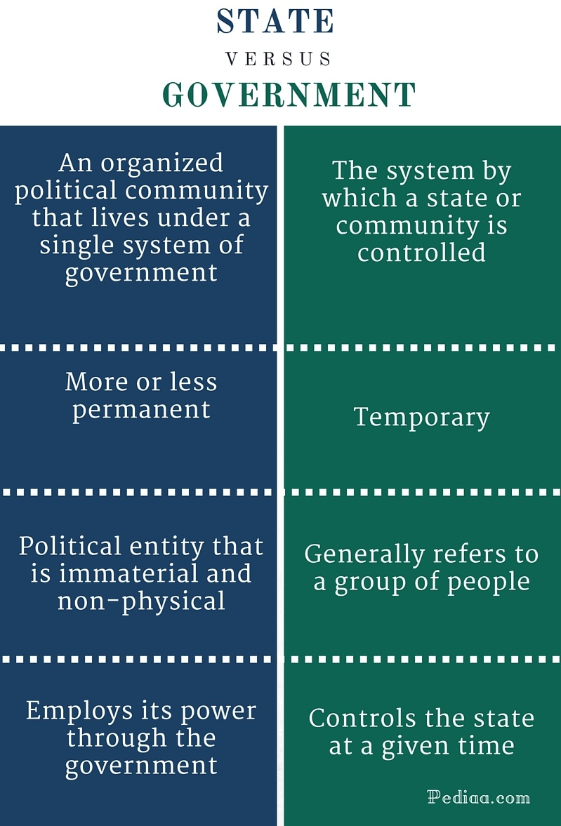 state federal governments similarities and Legal scope the primary difference between the federal government and the state governments is the scope of their legal powers the federal government is.