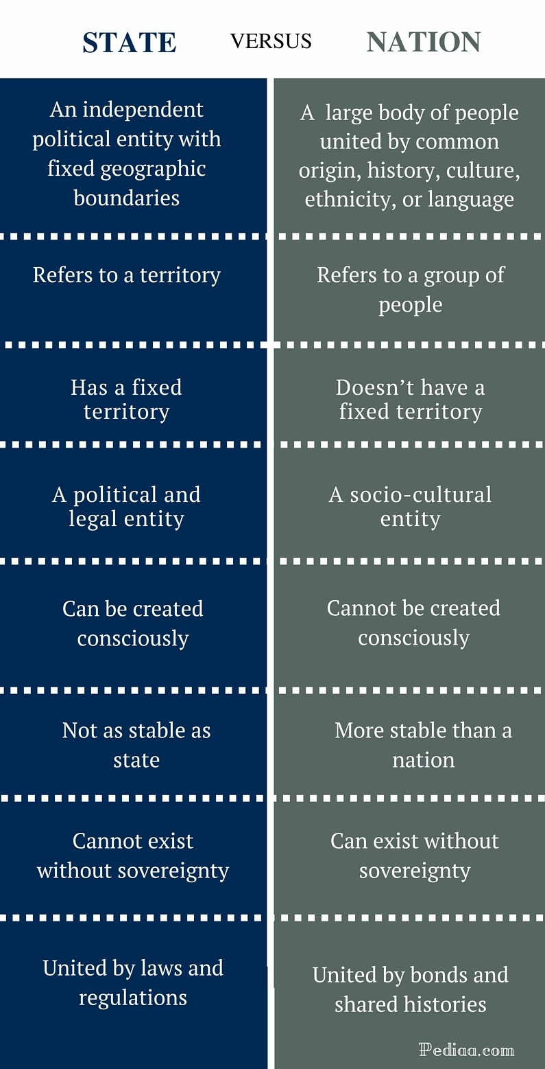 Difference Between State and Nation - infographic