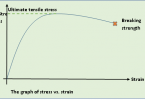 Difference Between Tensile and Compressive Stress