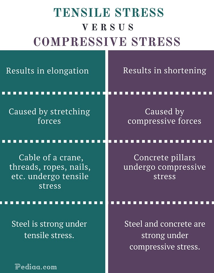 relationship between shear strength and compressive