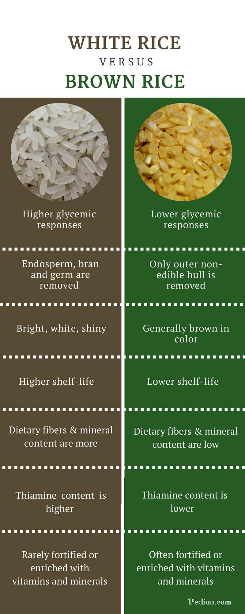 Difference Between White and Brown Rice -infographic
