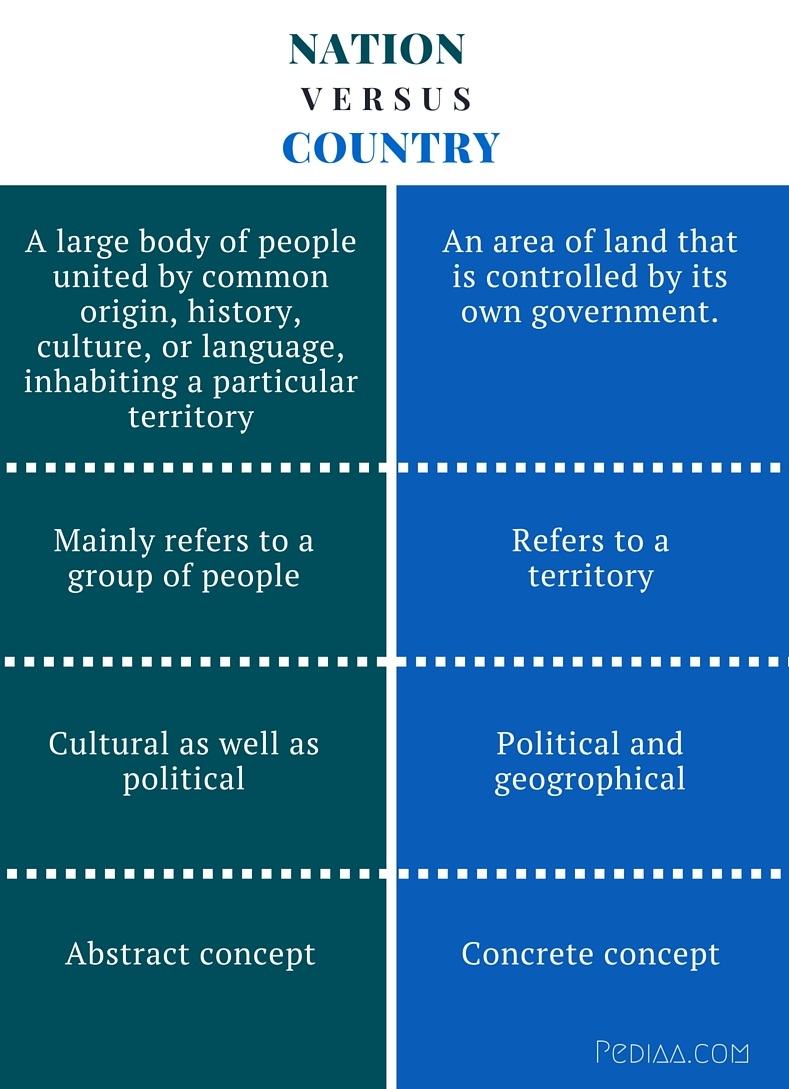 Difference Between Nation and Country - infographic