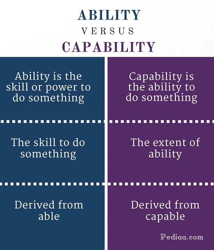 Difference Between Ability and Capability- infographic