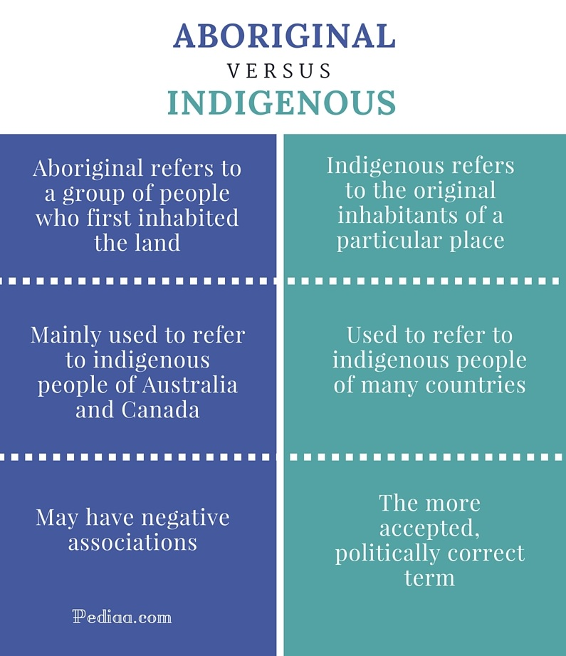 Difference Between Aboriginal and Indigenous - infographic