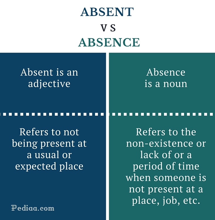 Difference Between Absent and Absence- infographic