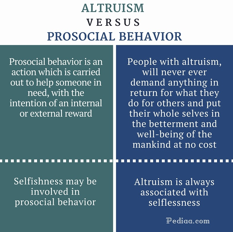 Difference Between Altruism and Prosocial Behavior - infographic