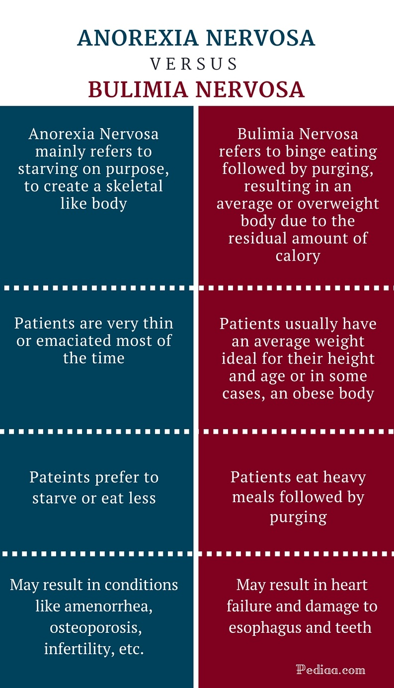 bulimia nervosa an eating disorder Who is at risk for developing an eating disorder eating disorders warning signs what  prevalence rates for bulimia nervosa ranged from 0% to 21% in males and.