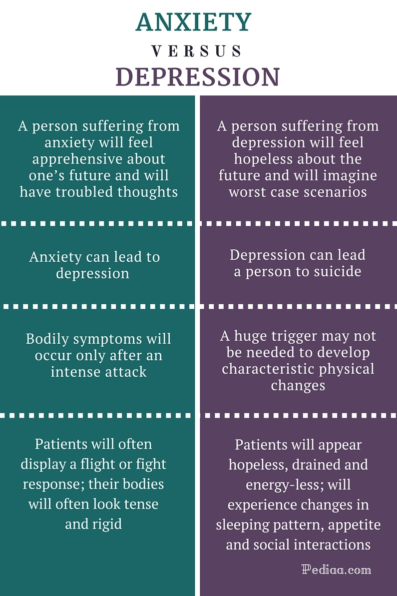 Difference Between Anxiety and Depression - infographic