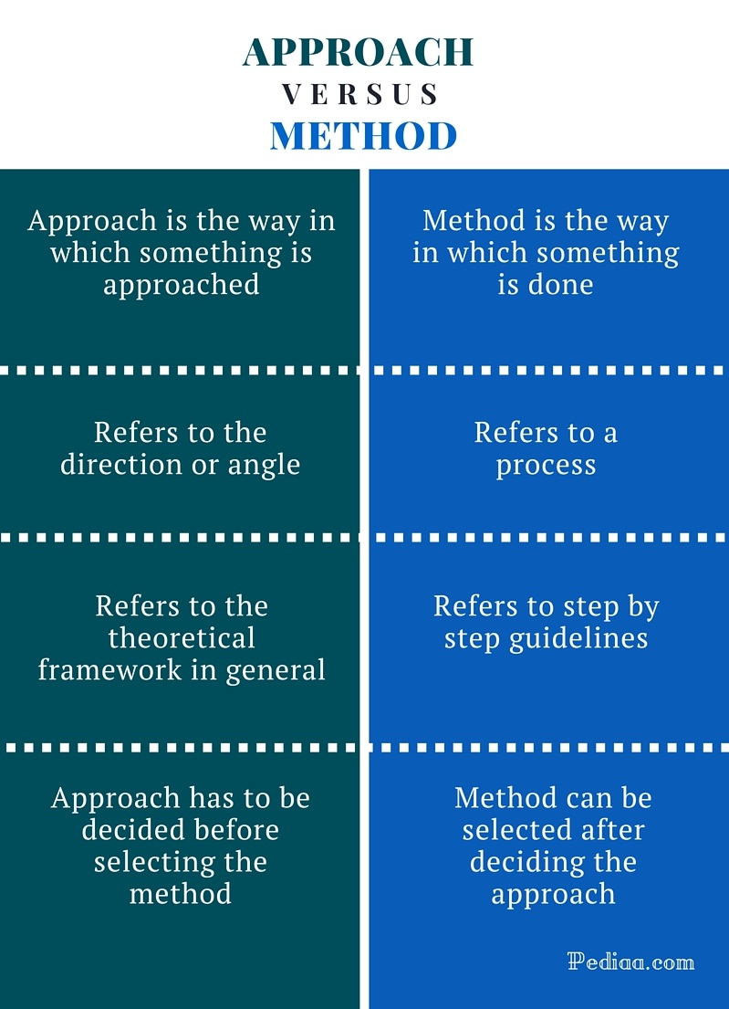 Difference Between Approach and Method -infographic