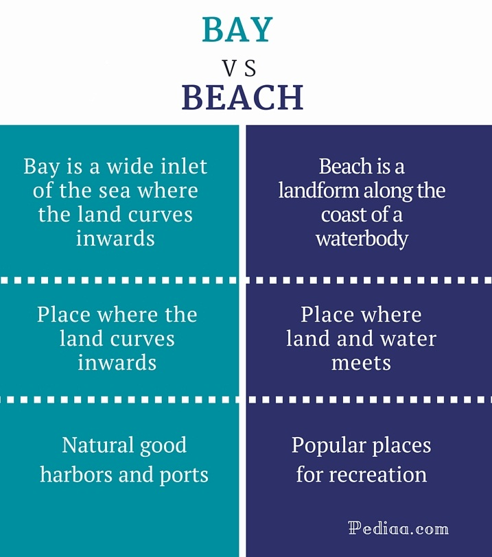 Difference Between Bay and Beach - infographic