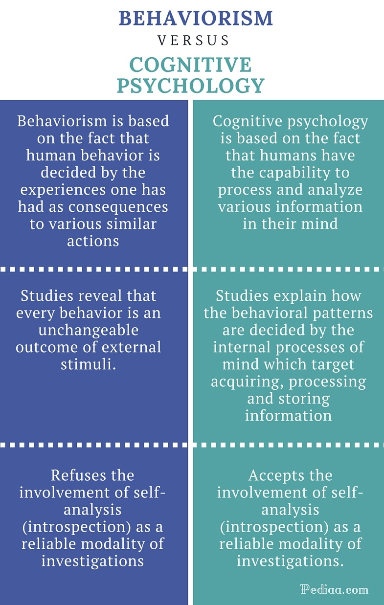Difference Between Behaviorism and Cognitive Psychology - infographic