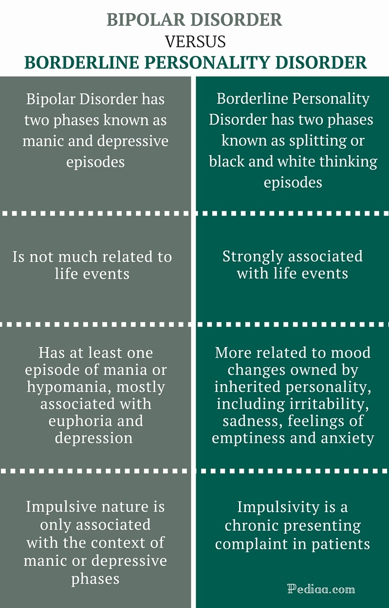 Difference Between Bipolar and Borderline Personality Disorder - infographic