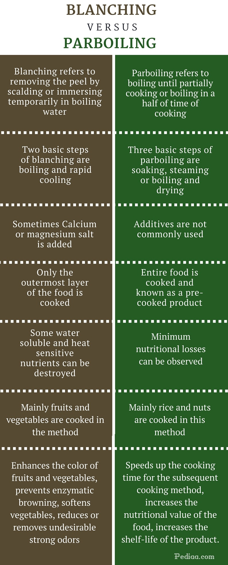 Difference Between Blanching and Parboiling -infographic