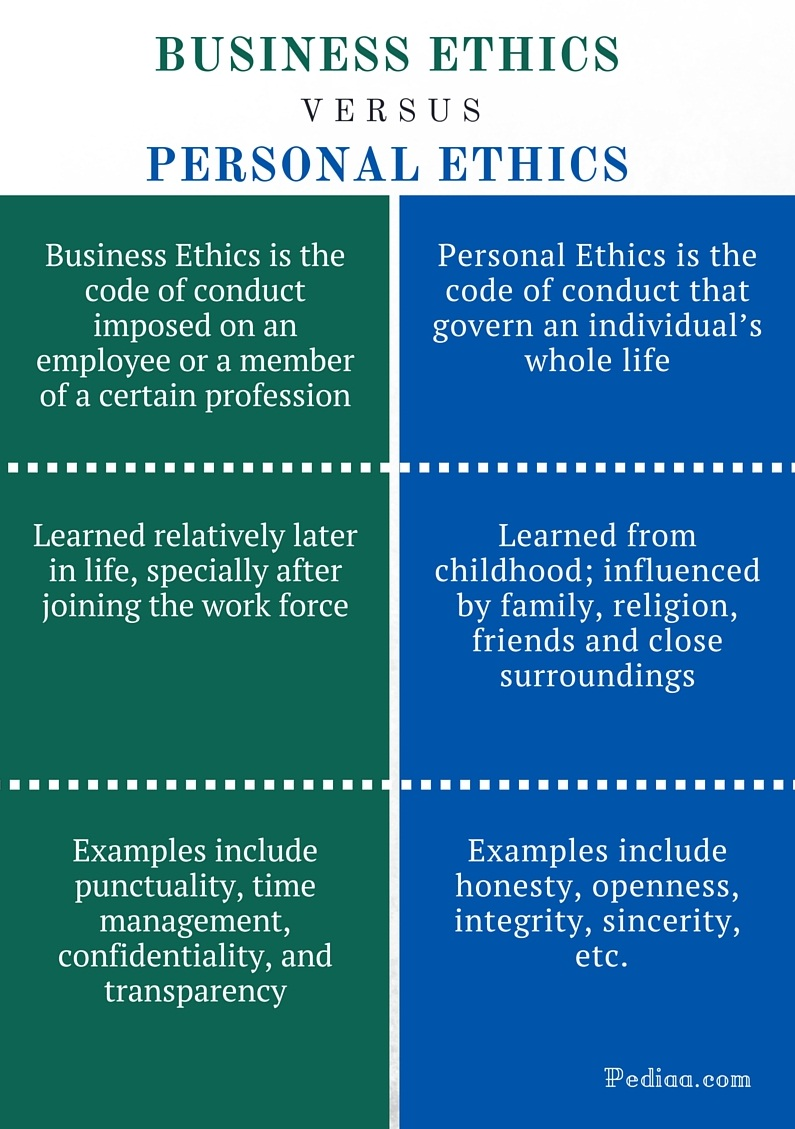 difference between business ethics and personal ethics | definition