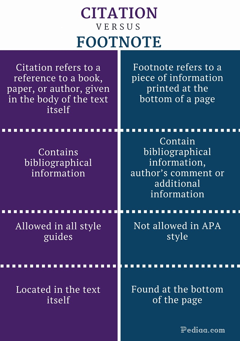 Difference Between Citation and Footnote - infographic