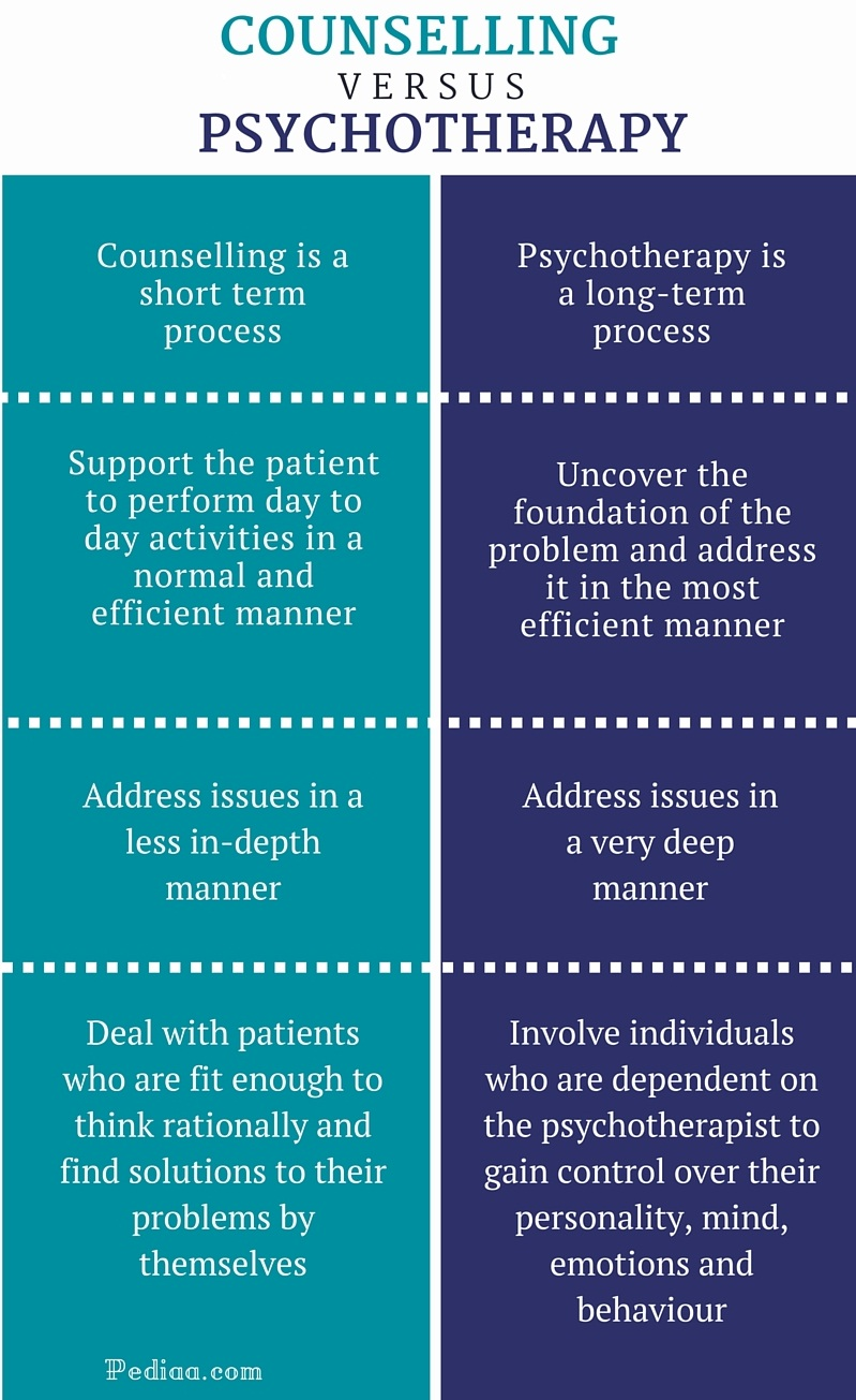 Difference Between Counselling and Psychotherapy - infographic
