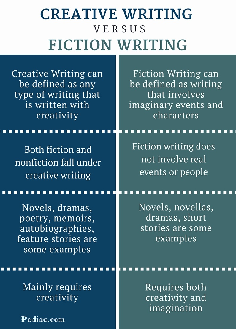 difference between creative writing and fiction writing