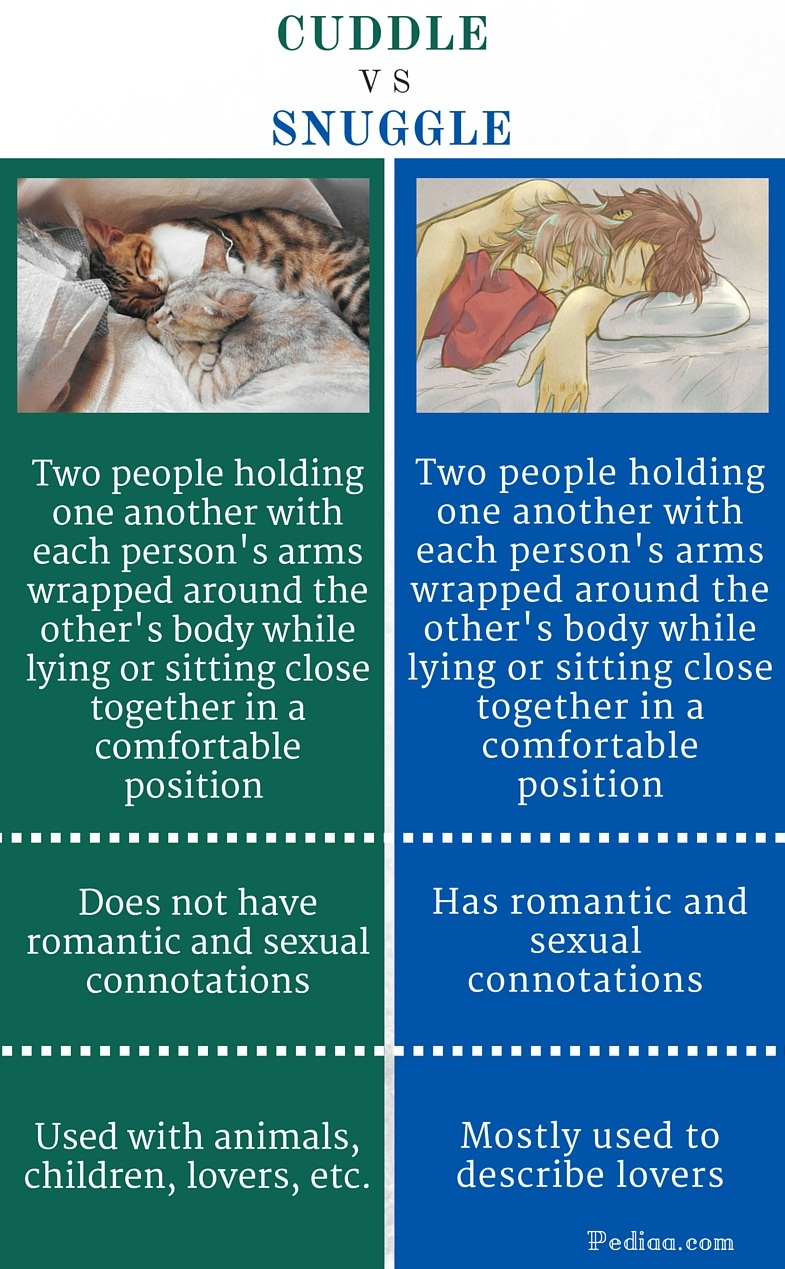 Difference Between Cuddle and Snuggle - infographic