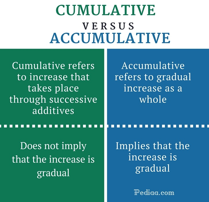Difference Between Cumulative And Accumulative Definition Meaning