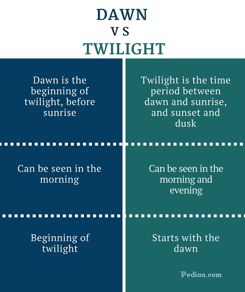 Difference Between Dawn and Twilight- infographic