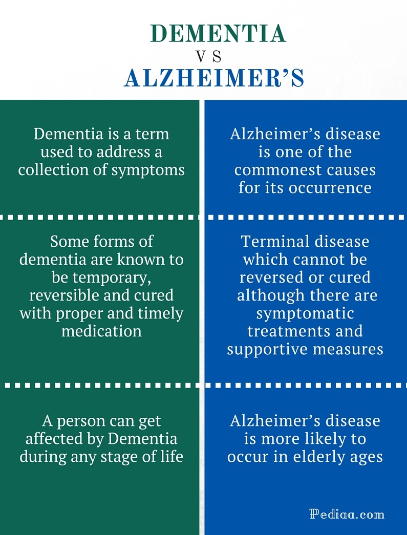 Difference Between Dementia and Alzheimer's - infographic