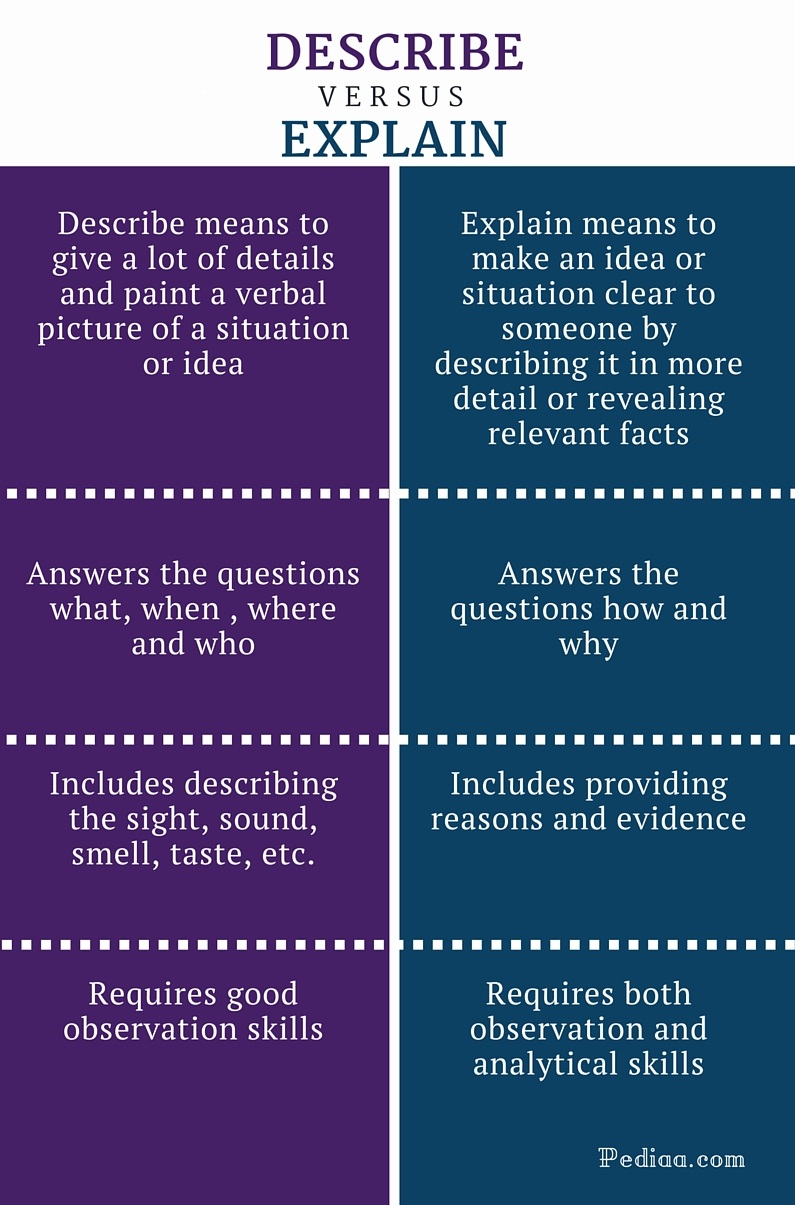 difference between describe and explain meaning content skills difference between describe and explain infographic