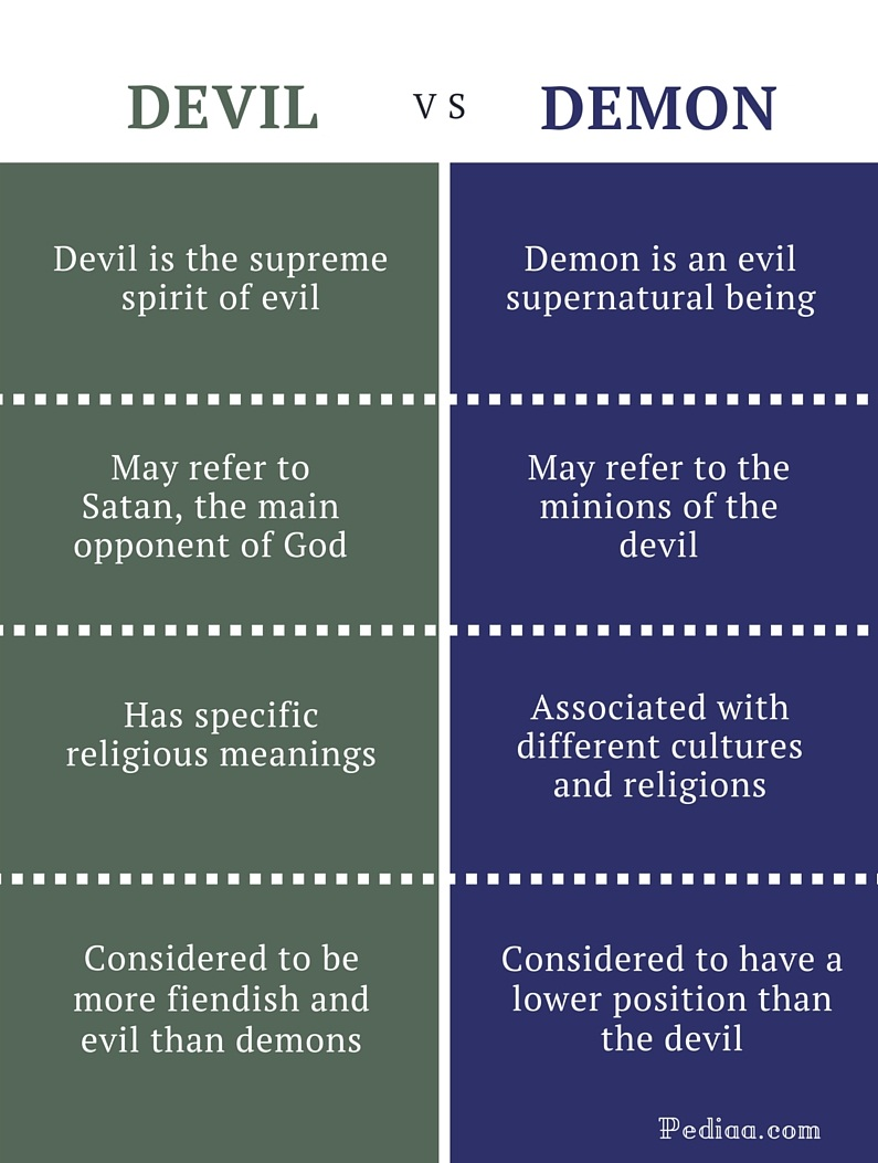 Difference Between Devil and Demon - infographic