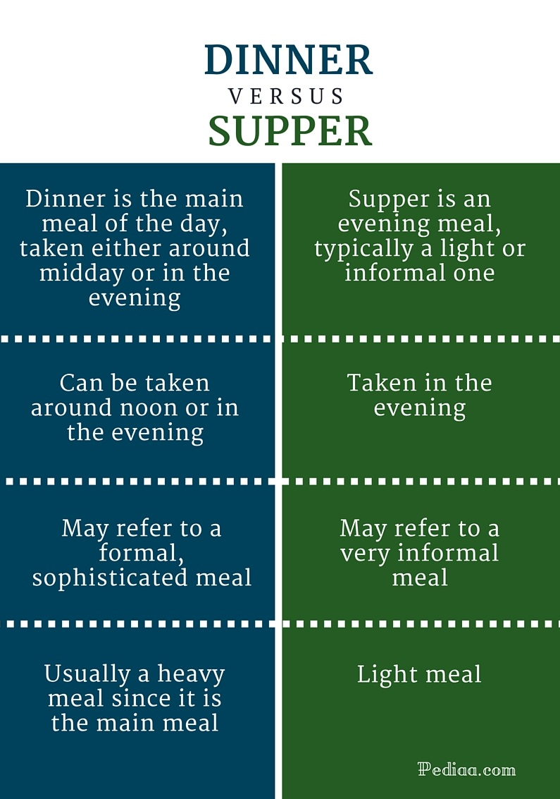 difference between dinner and supper definition