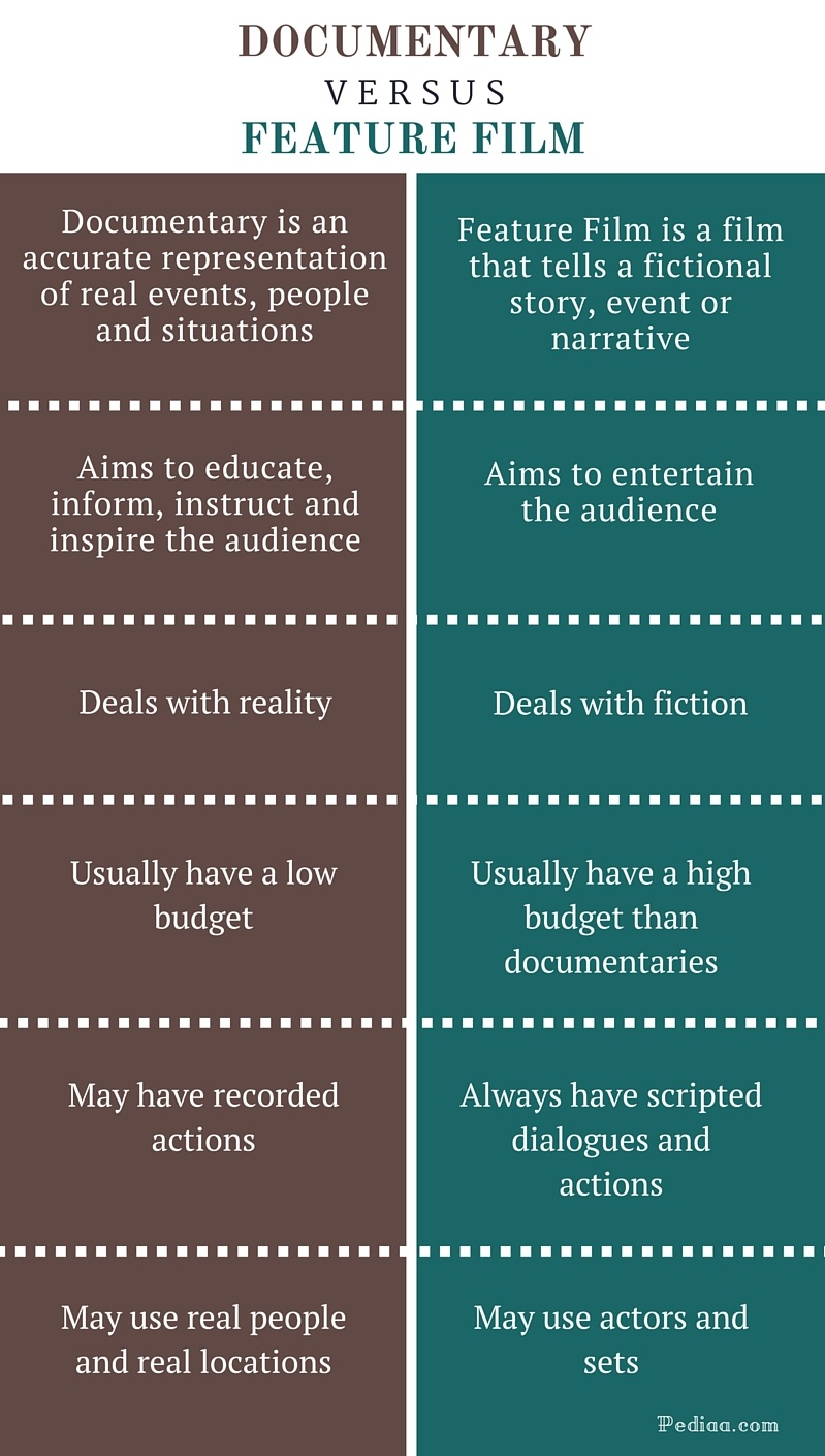 Difference Between Documentary and Feature Film- infographic