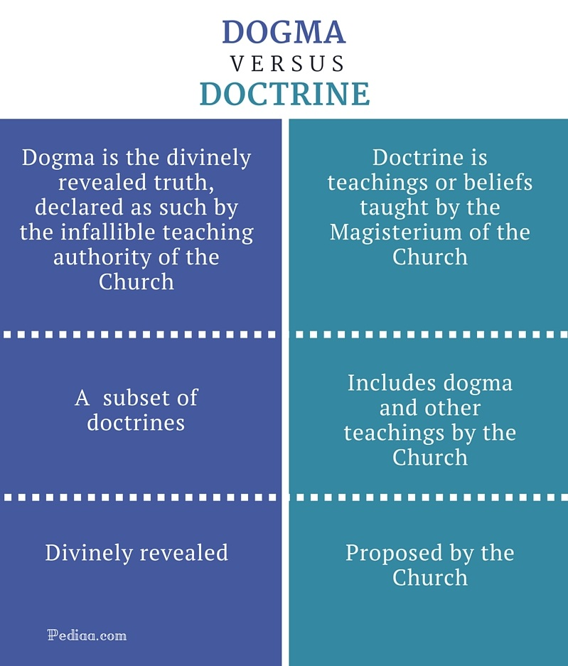 Difference Between Dogma and Doctrine- infographic