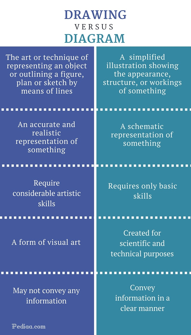 Difference Between Drawing and Diagram - infographic