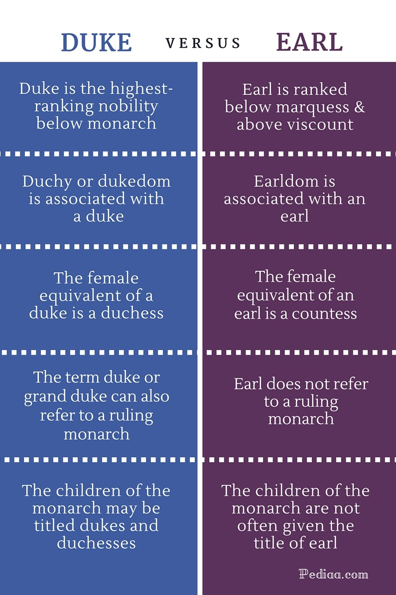 Difference Between Duke and Earl - infographic