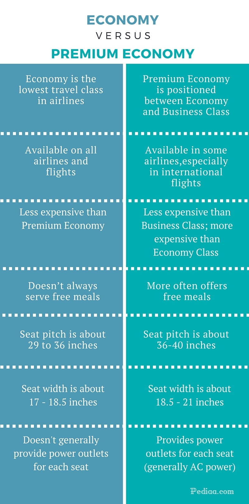Difference Between Economy and Premium Economy - infographic