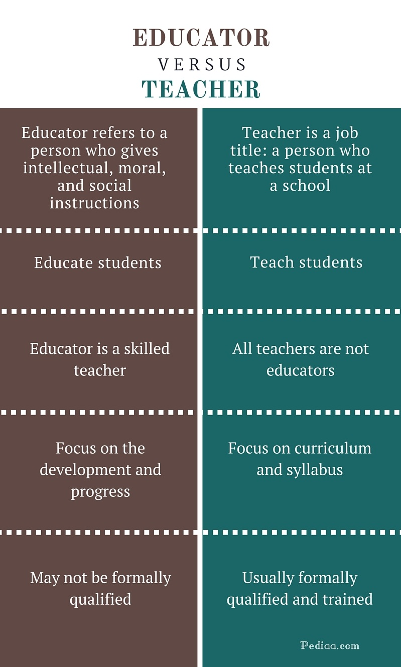 Difference Between Educator and Teacher - infographic