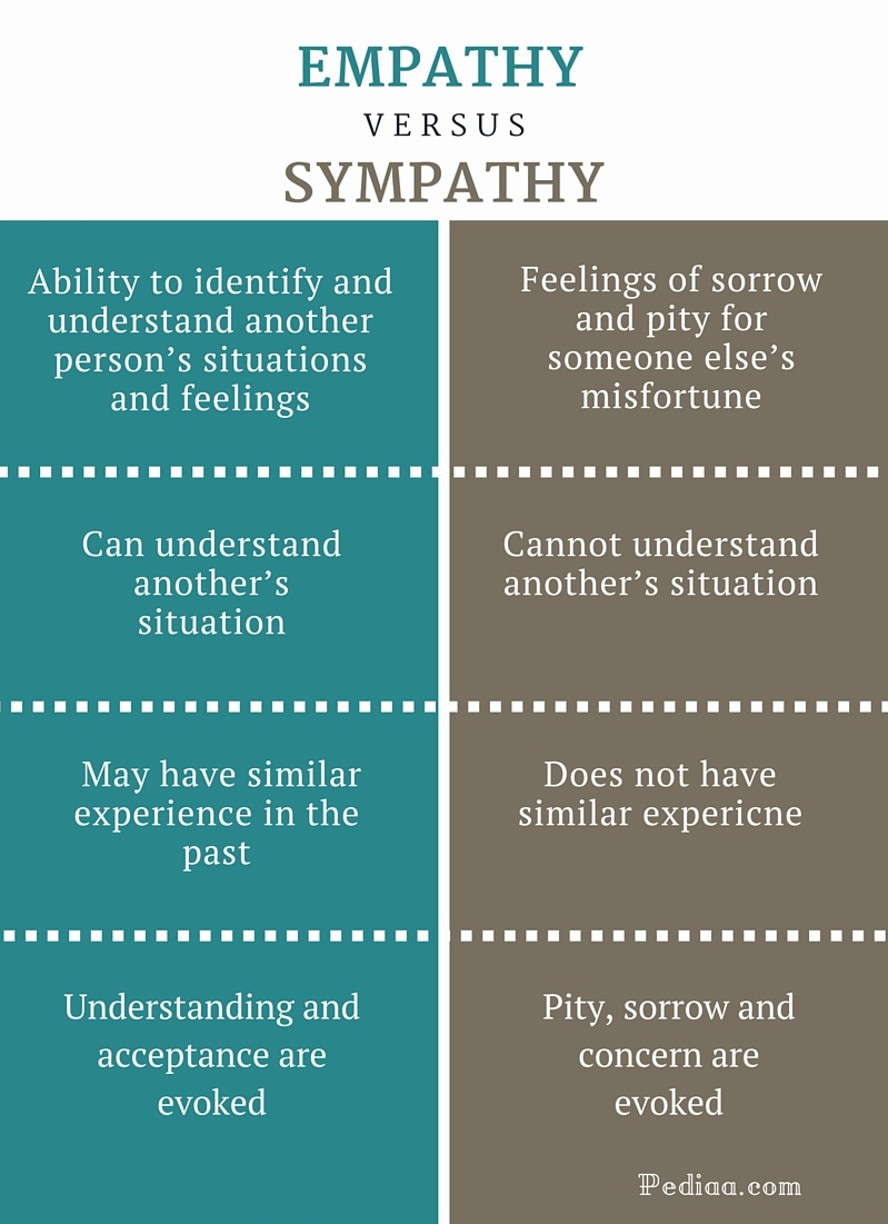 Difference Between Empathy And Sympathy   Infographic