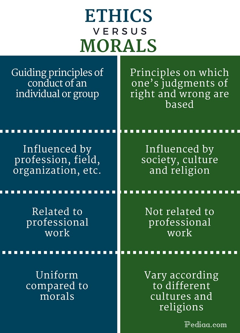 Difference Between Ethics and Morals- infographic