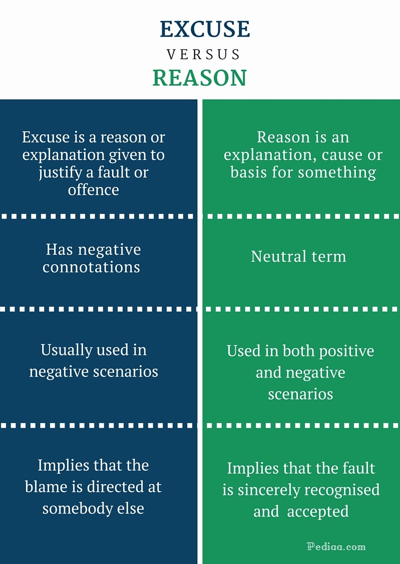 Difference between excuse and reason definition meaning for Versus definition