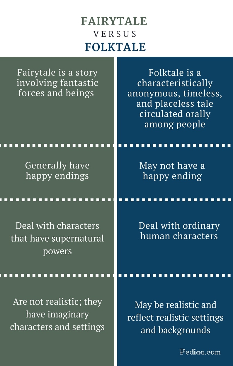 Difference Between Fairytale and Folktale - infographic