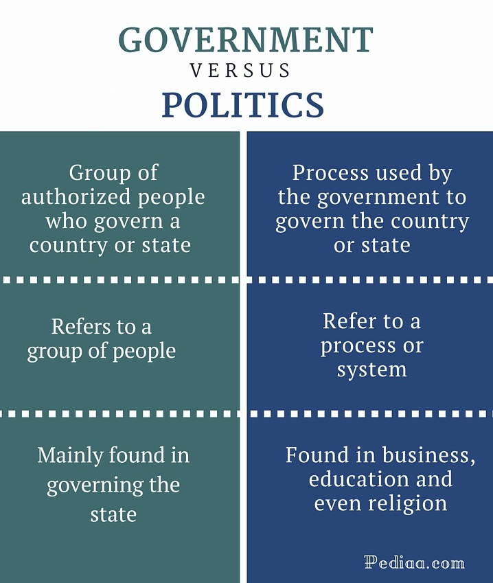 Difference Between Government and Politics - infographic