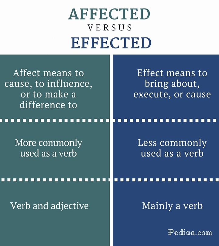 Difference Between Affected And Effected Definition Meaning Usage