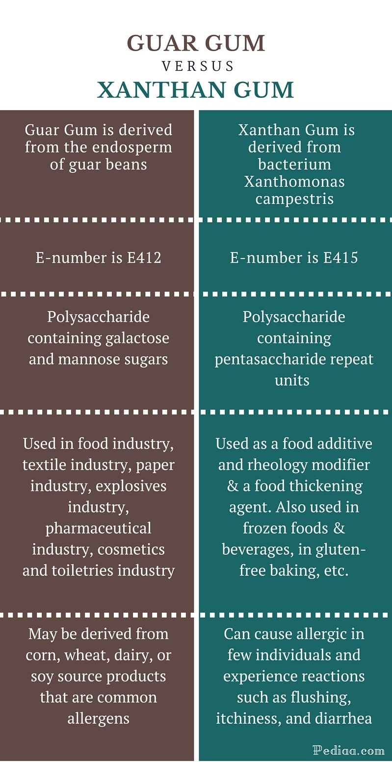 Difference Between Guar Gum and Xanthan Gum - infographic