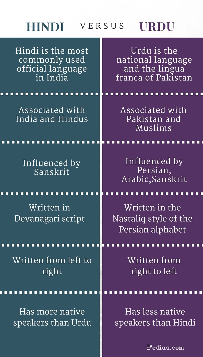 Difference Between Hindi and Urdu - infographic